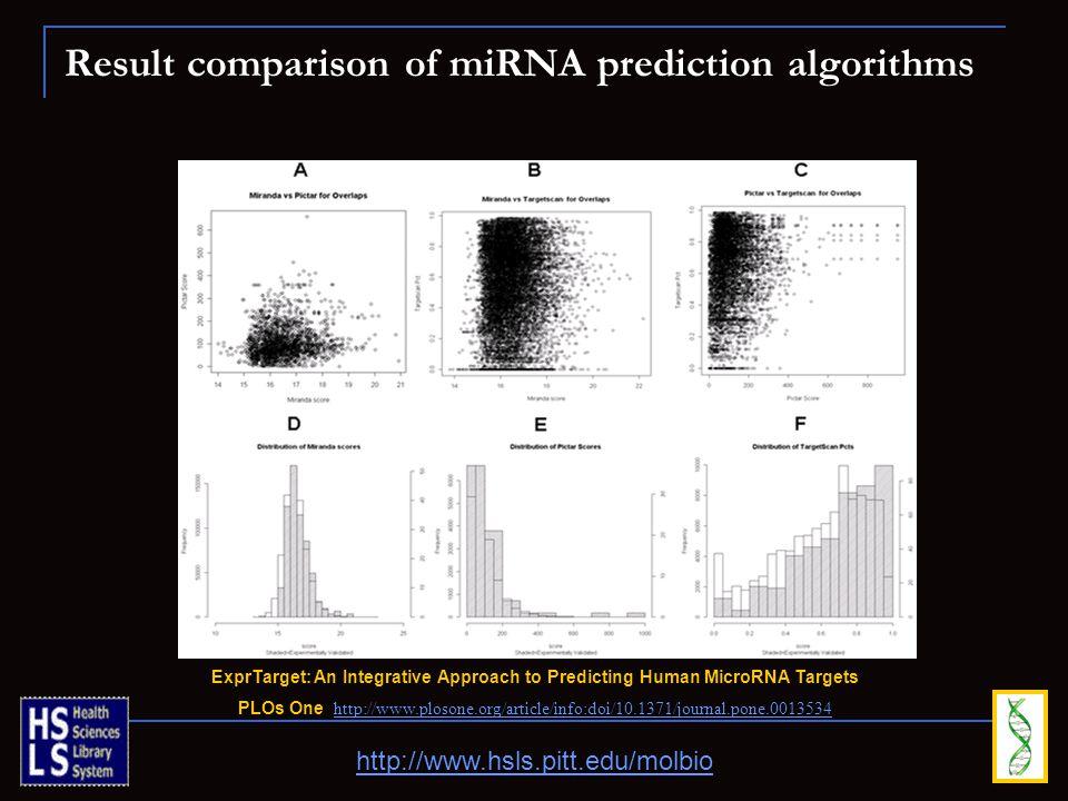 Result comparison of miRNA prediction algorithms