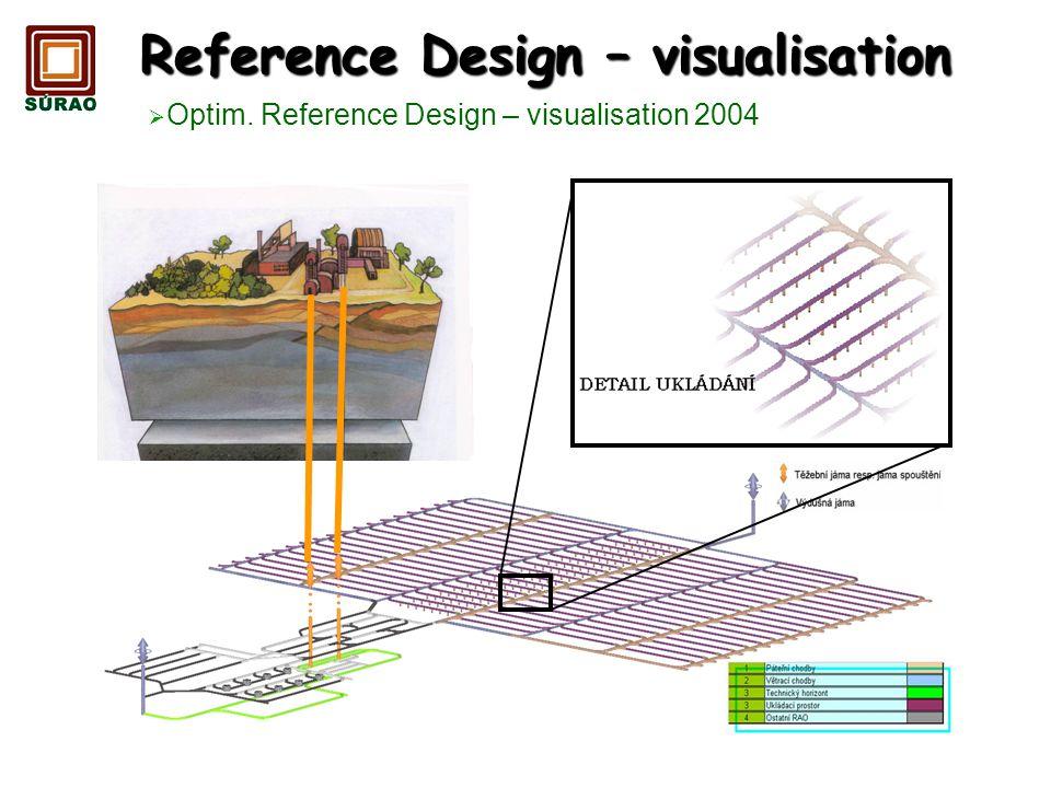 Reference Design – visualisation
