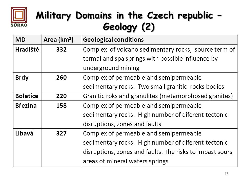 Military Domains in the Czech republic – Geology (2)