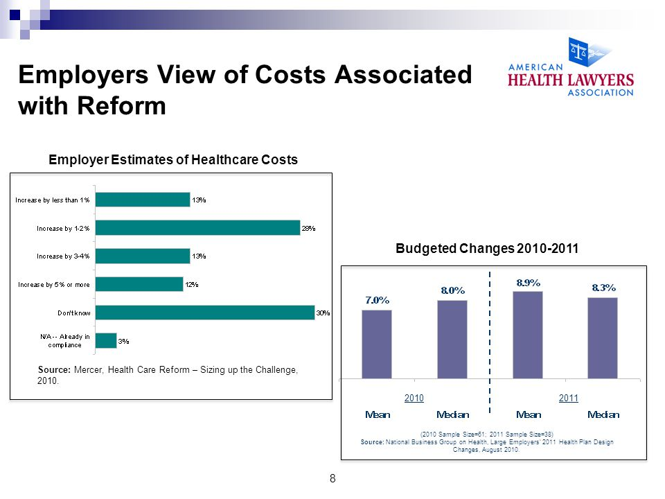Employers View of Costs Associated with Reform