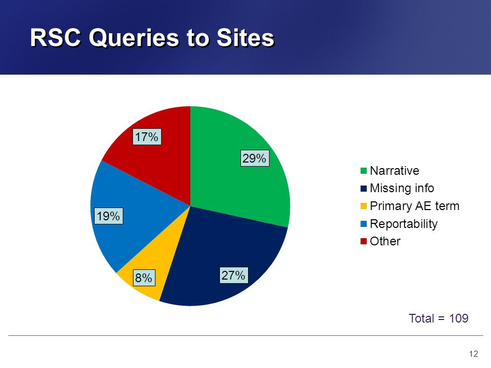 RSC Queries to Sites Total = 109
