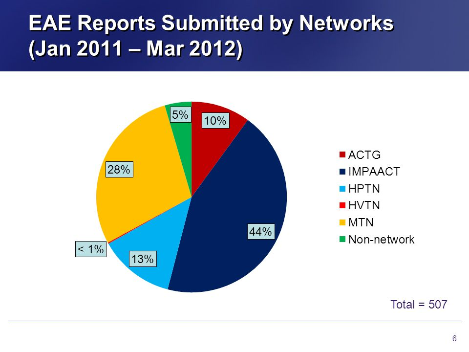EAE Reports Submitted by Networks (Jan 2011 – Mar 2012)