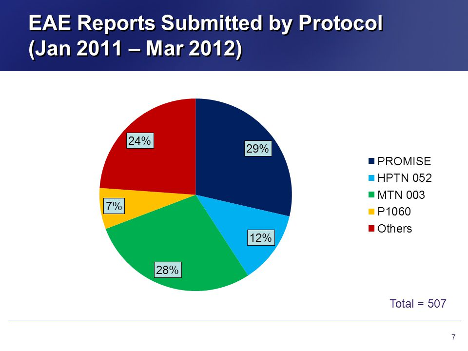 EAE Reports Submitted by Protocol (Jan 2011 – Mar 2012)