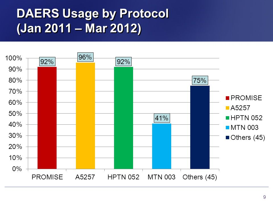DAERS Usage by Protocol (Jan 2011 – Mar 2012)