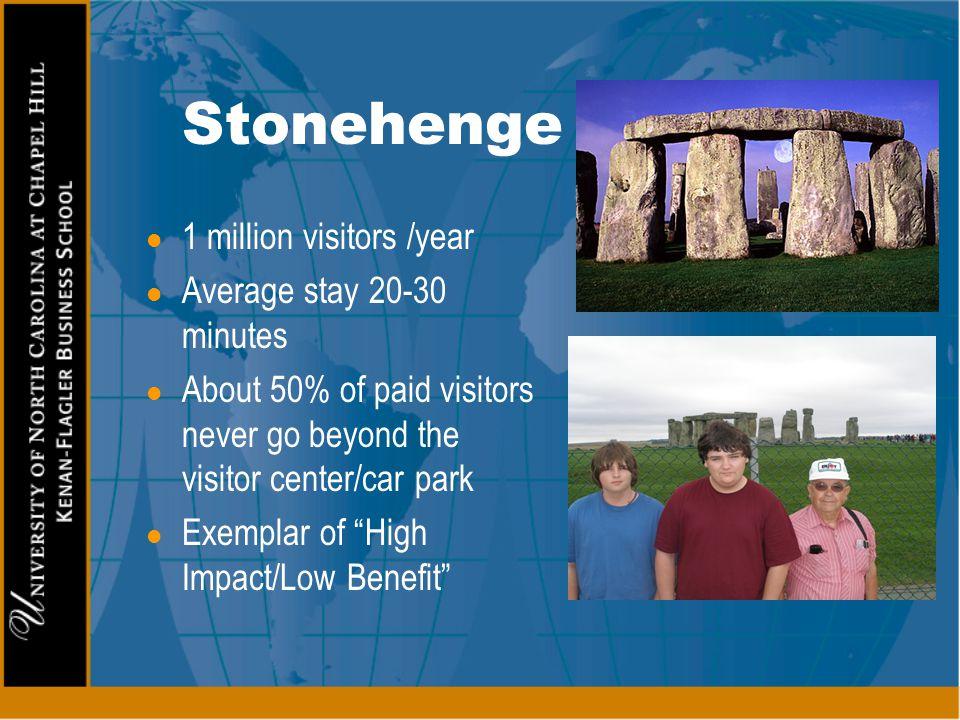 Stonehenge 1 million visitors /year Average stay 20-30 minutes