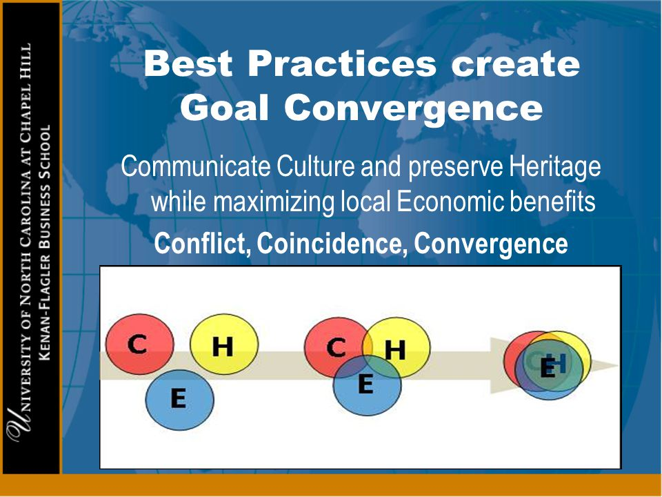 Best Practices create Goal Convergence