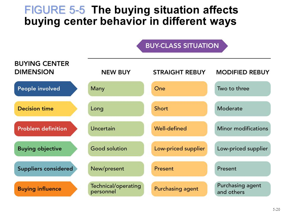 FIGURE 5-5 The buying situation affects buying center behavior in different ways