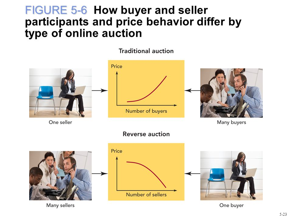FIGURE 5-6 How buyer and seller participants and price behavior differ by type of online auction