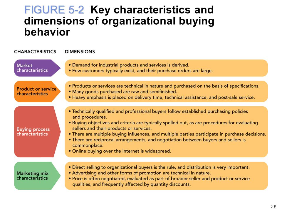 FIGURE 5-2 Key characteristics and dimensions of organizational buying behavior