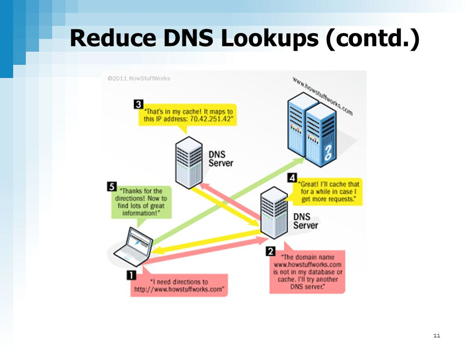 Reduce DNS Lookups (contd.)