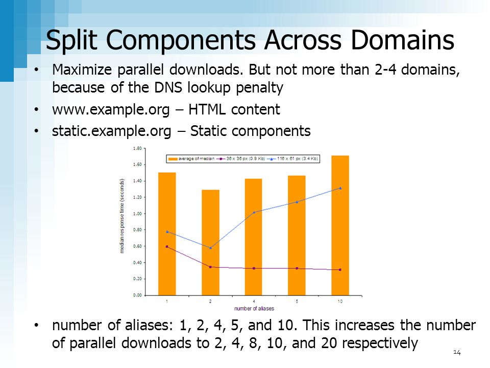Split Components Across Domains