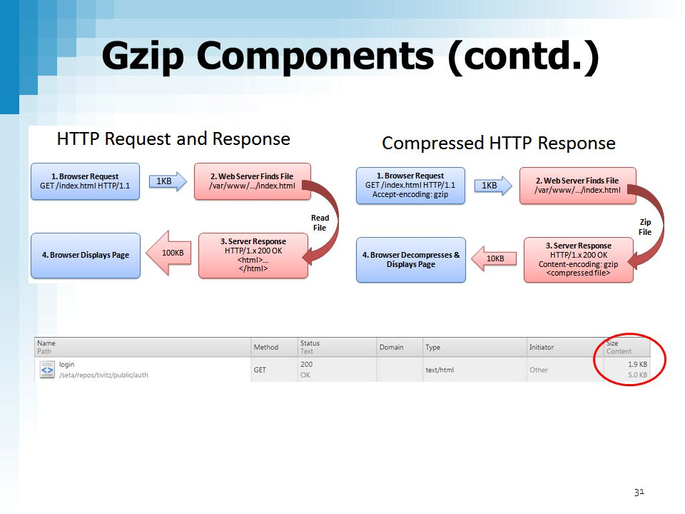 Gzip Components (contd.)