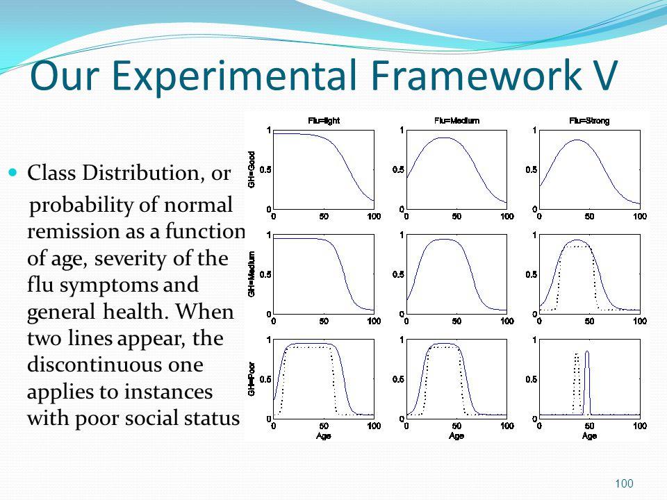 Our Experimental Framework V