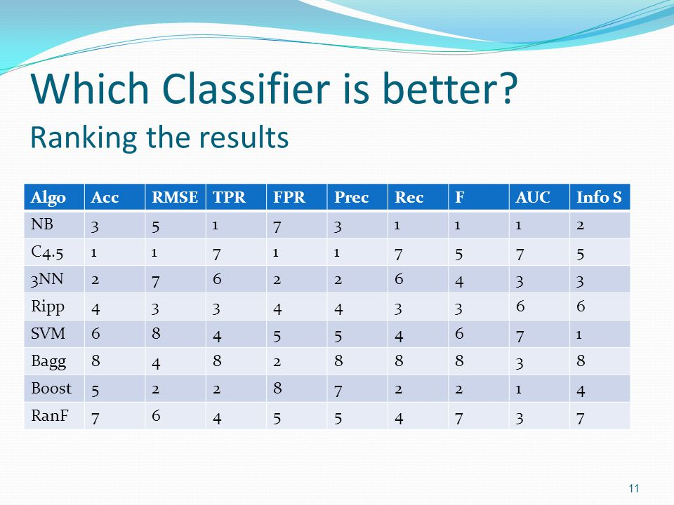 Which Classifier is better Ranking the results