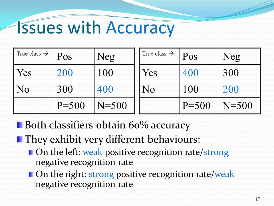 Issues with Accuracy Pos Neg Yes 200 100 No 300 400 P=500 N=500 Pos