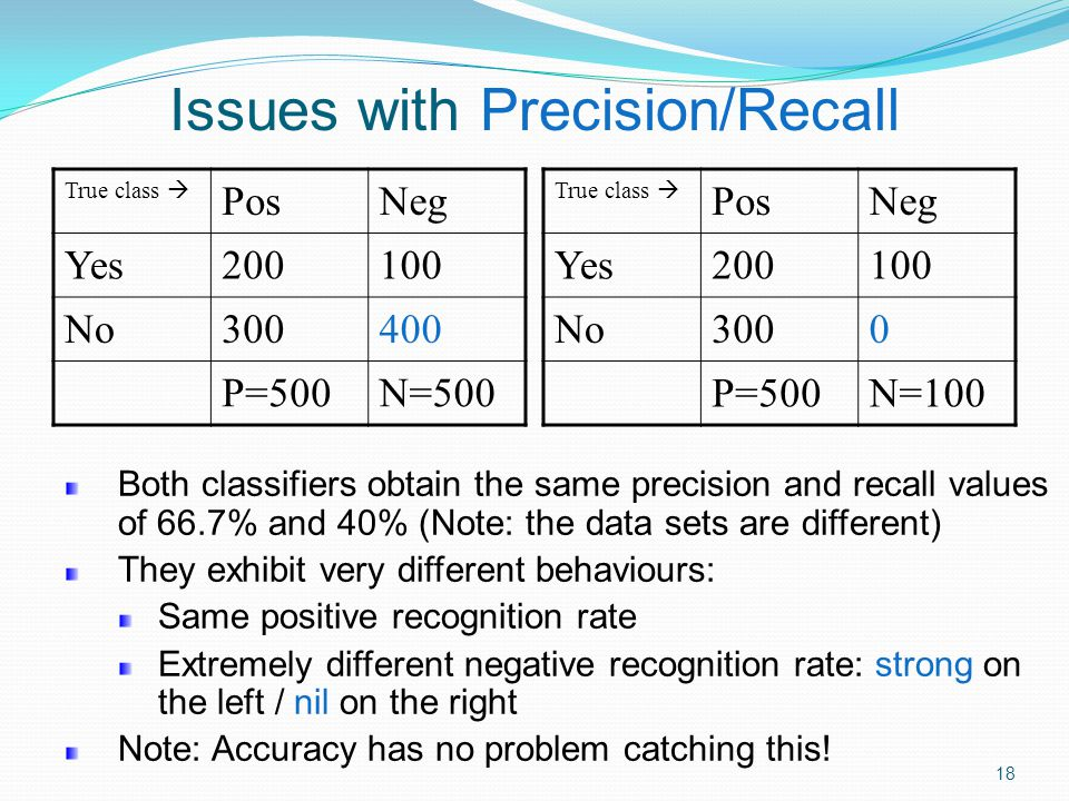 Issues with Precision/Recall