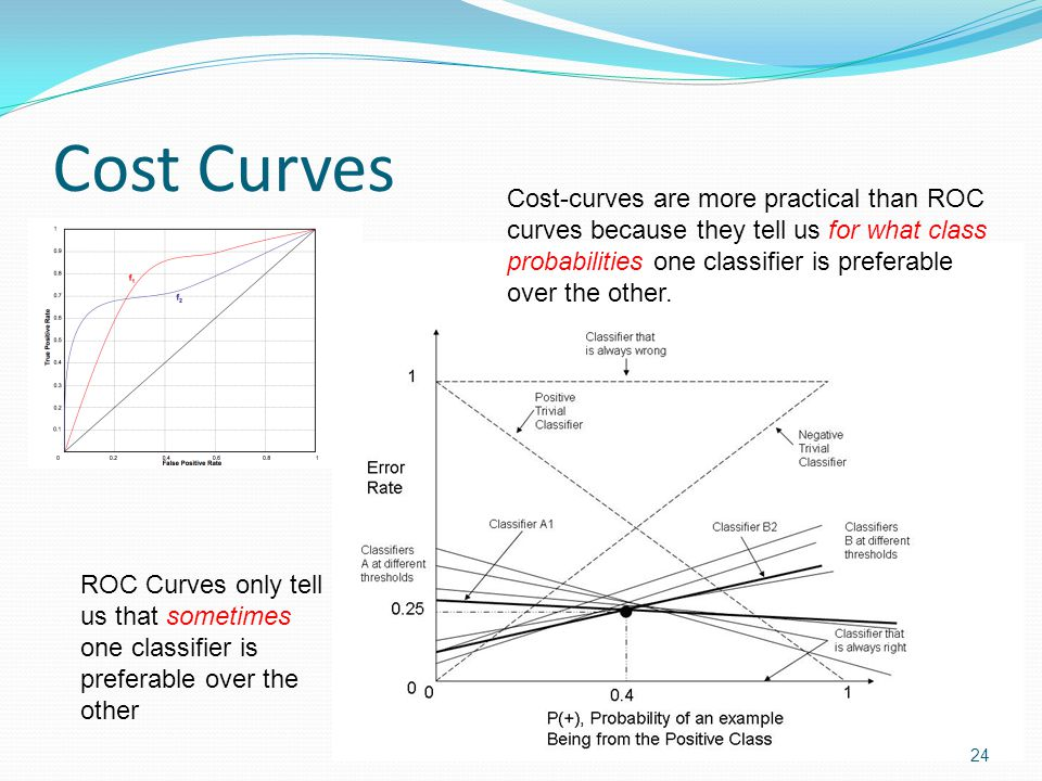 Cost Curves Cost-curves are more practical than ROC curves because they tell us for what class.
