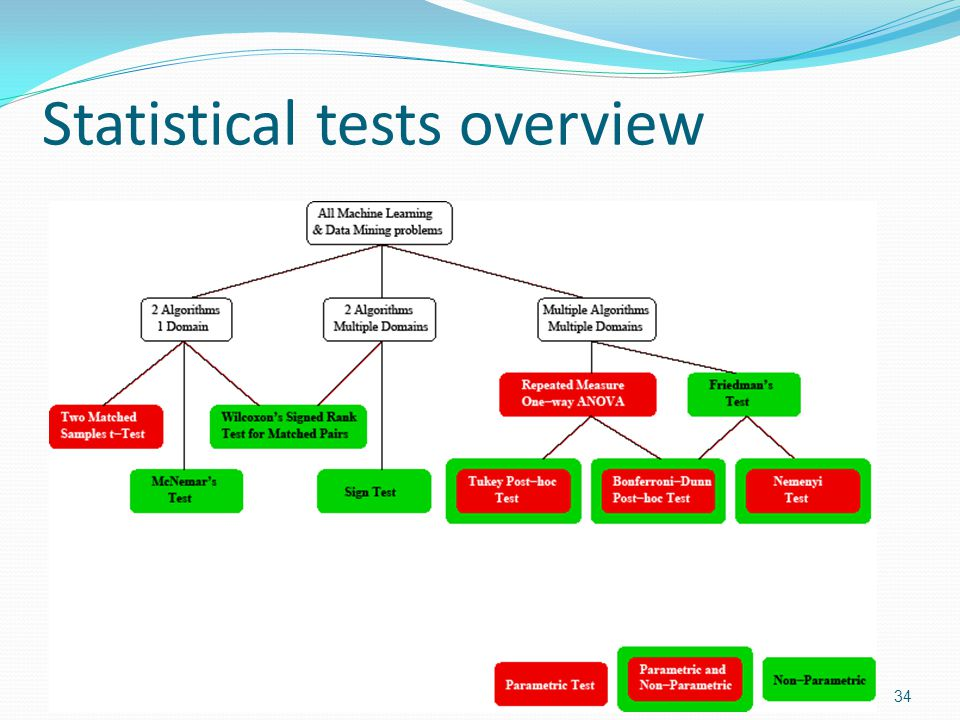 Statistical tests overview