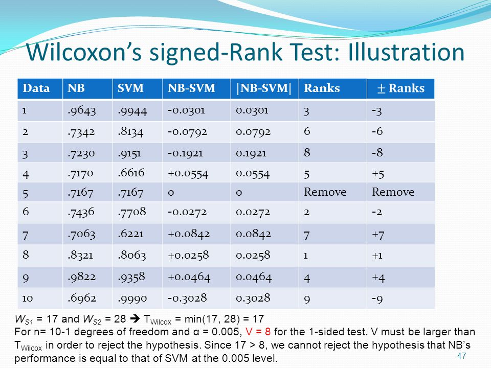 Wilcoxon's signed-Rank Test: Illustration