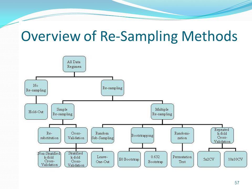 Overview of Re-Sampling Methods