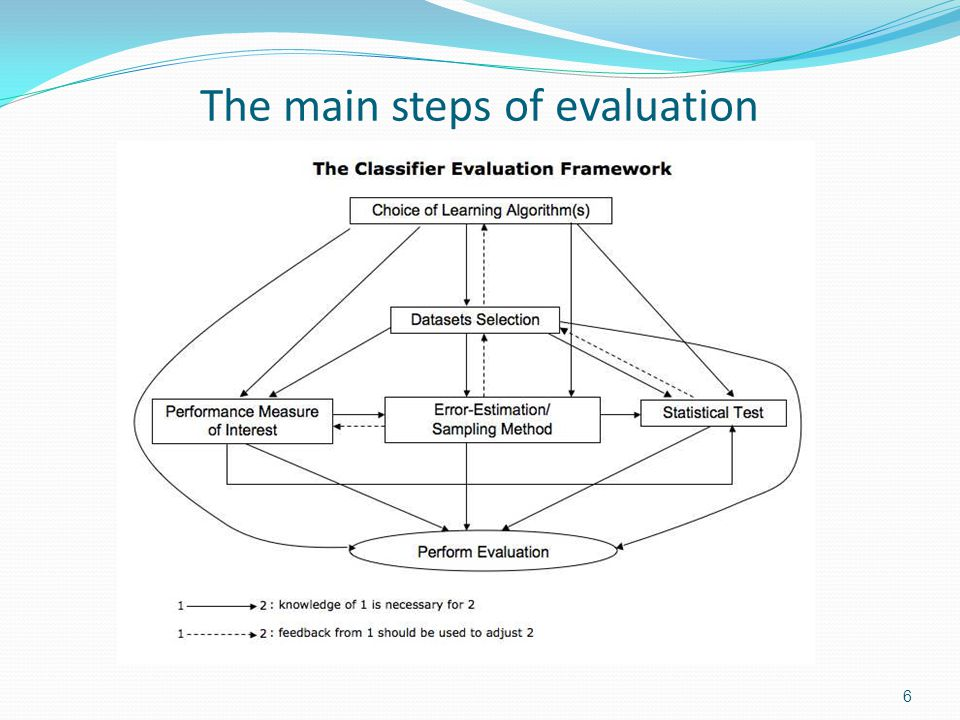 The main steps of evaluation