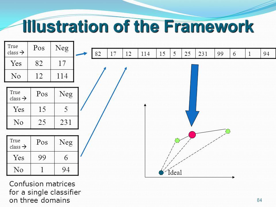 Illustration of the Framework