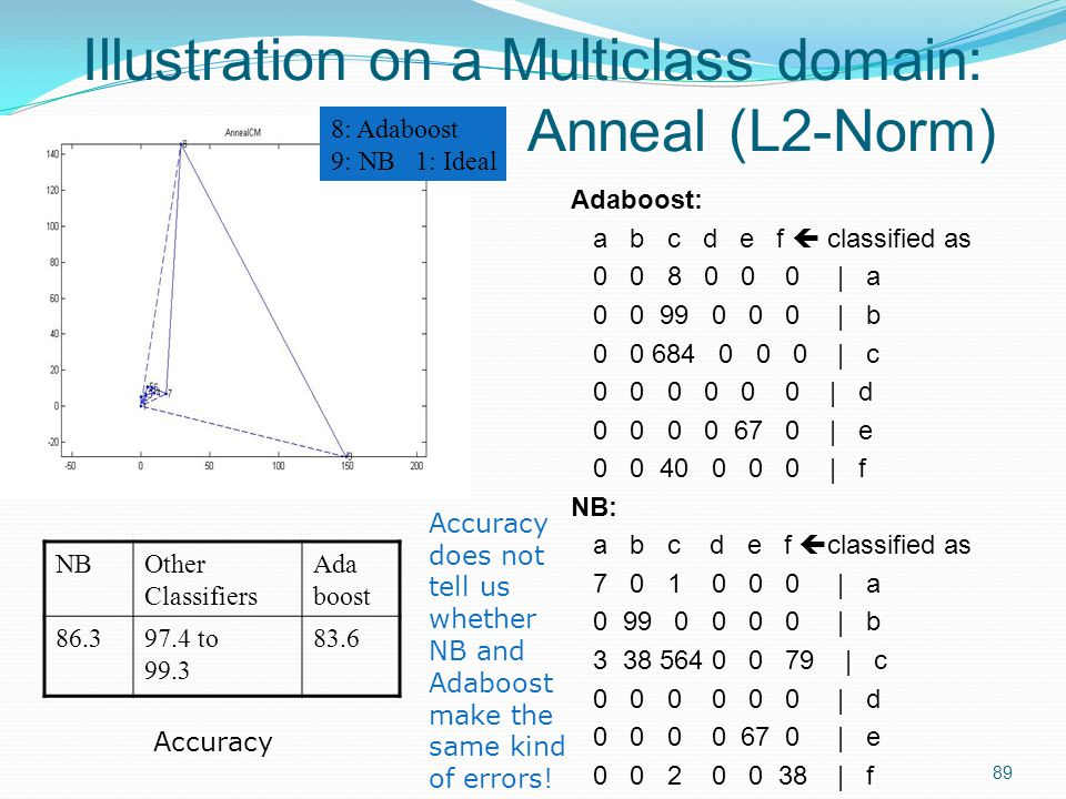 Illustration on a Multiclass domain: Anneal (L2-Norm)