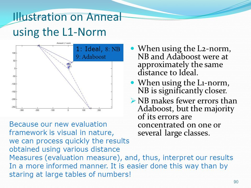 Illustration on Anneal using the L1-Norm