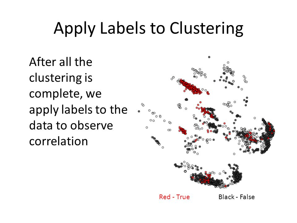Apply Labels to Clustering