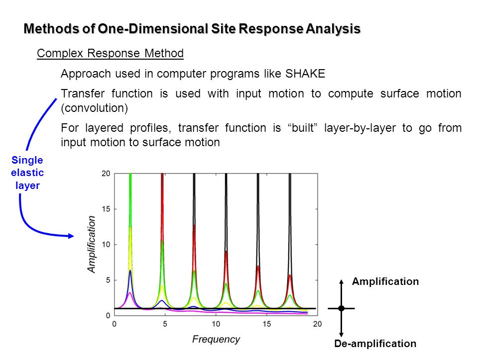 Methods of One-Dimensional Site Response Analysis