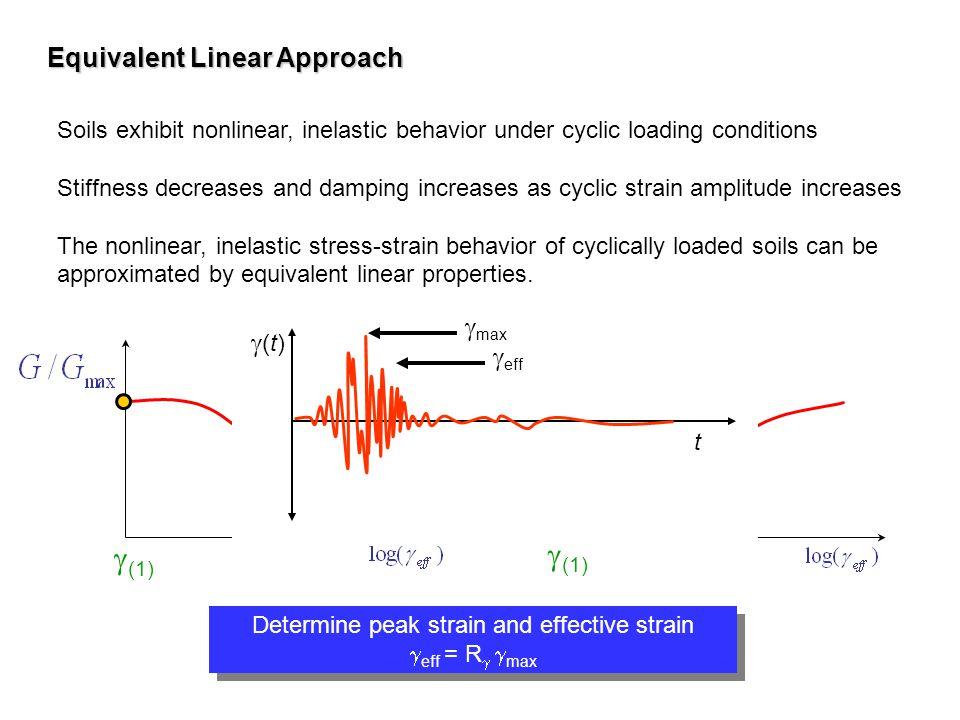 Determine peak strain and effective strain