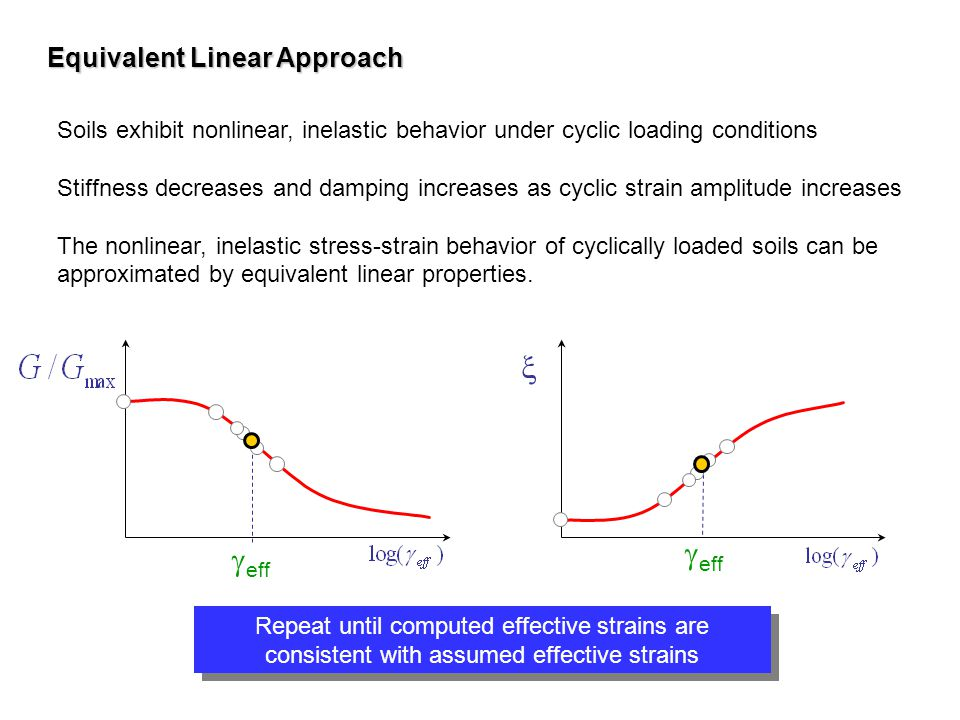 x geff geff Equivalent Linear Approach