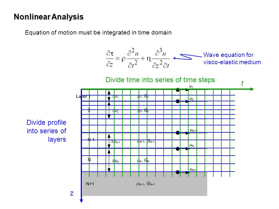Nonlinear Analysis Divide time into series of time steps t