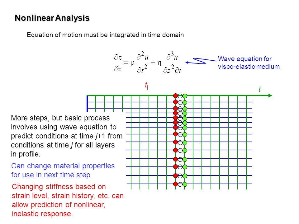 Nonlinear Analysis tj t