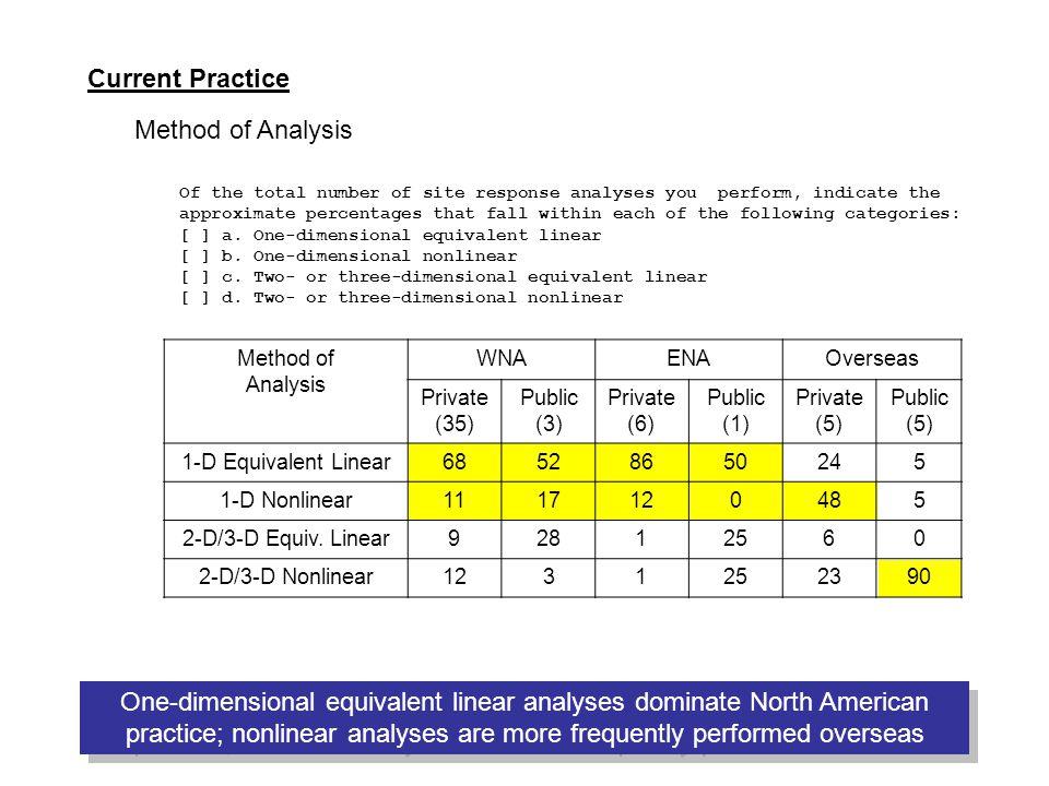 Current Practice Method of Analysis