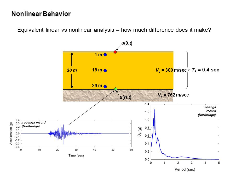 Nonlinear Behavior Equivalent linear vs nonlinear analysis – how much difference does it make u(0,t)