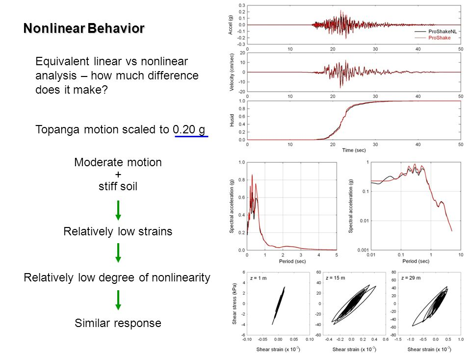 Nonlinear Behavior Equivalent linear vs nonlinear analysis – how much difference does it make Topanga motion scaled to 0.20 g.