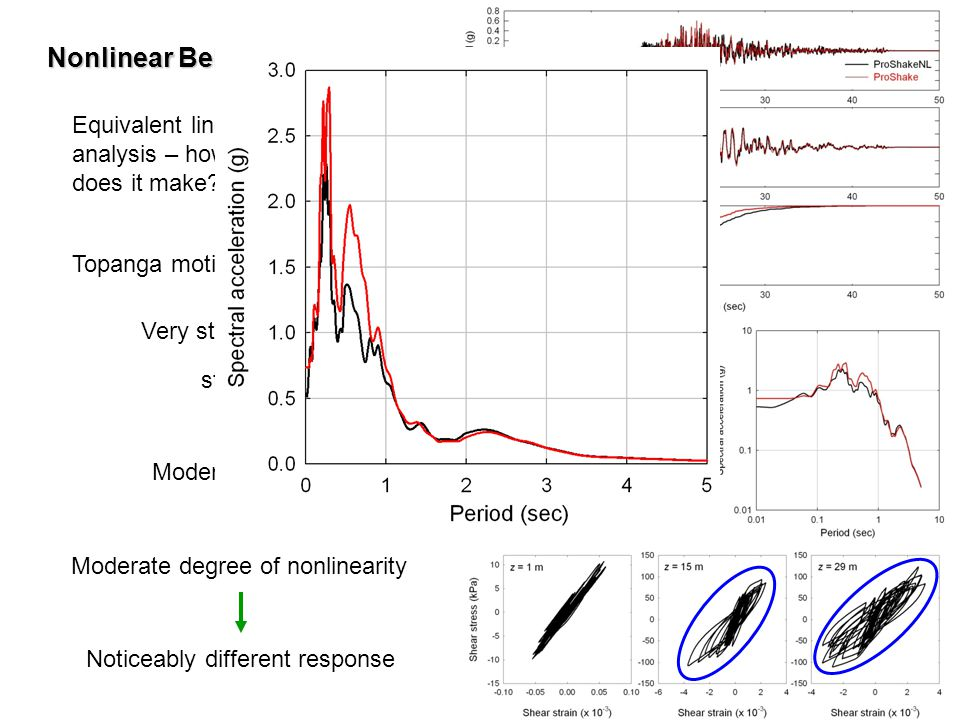 Nonlinear Behavior Equivalent linear vs nonlinear analysis – how much difference does it make Topanga motion scaled to 0.50 g.
