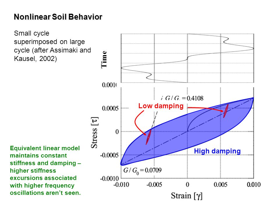 Nonlinear Soil Behavior
