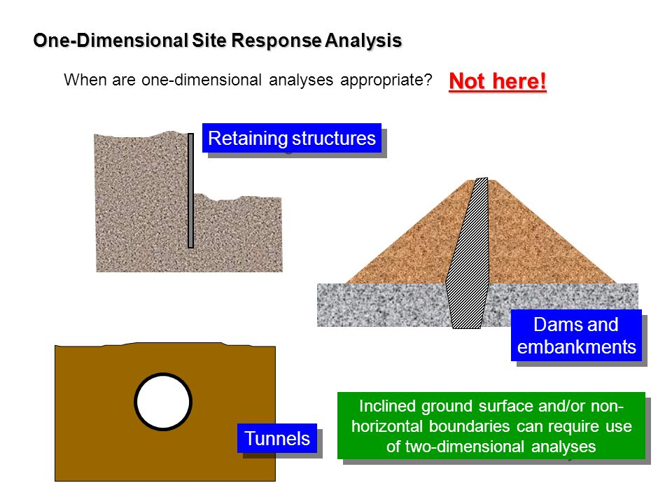 Not here! One-Dimensional Site Response Analysis Retaining structures