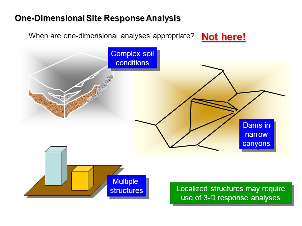 Localized structures may require use of 3-D response analyses