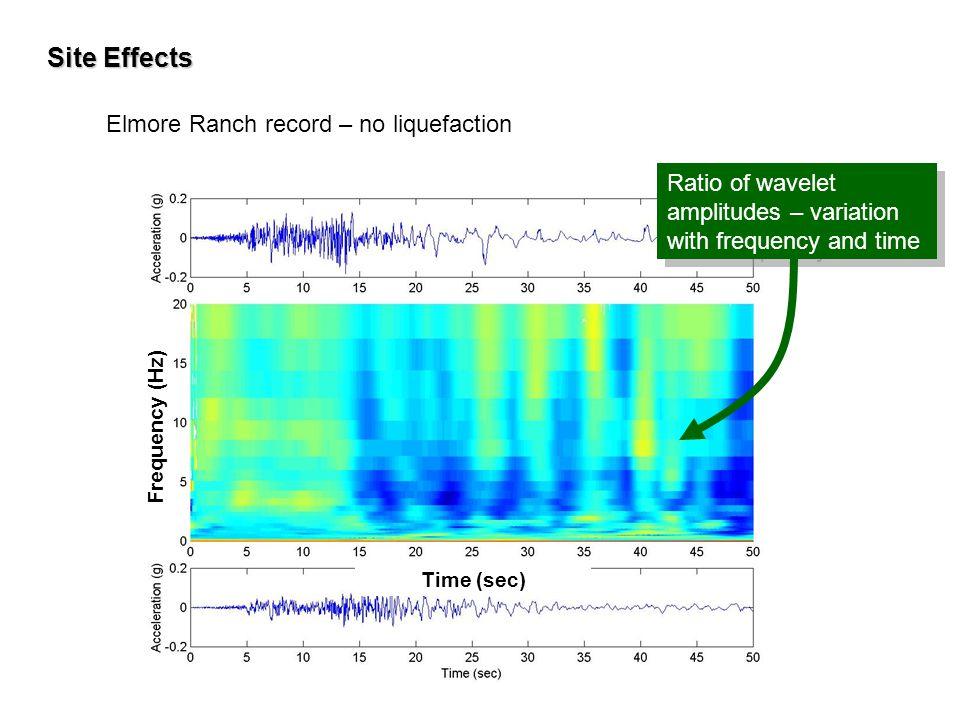 Site Effects Elmore Ranch record – no liquefaction