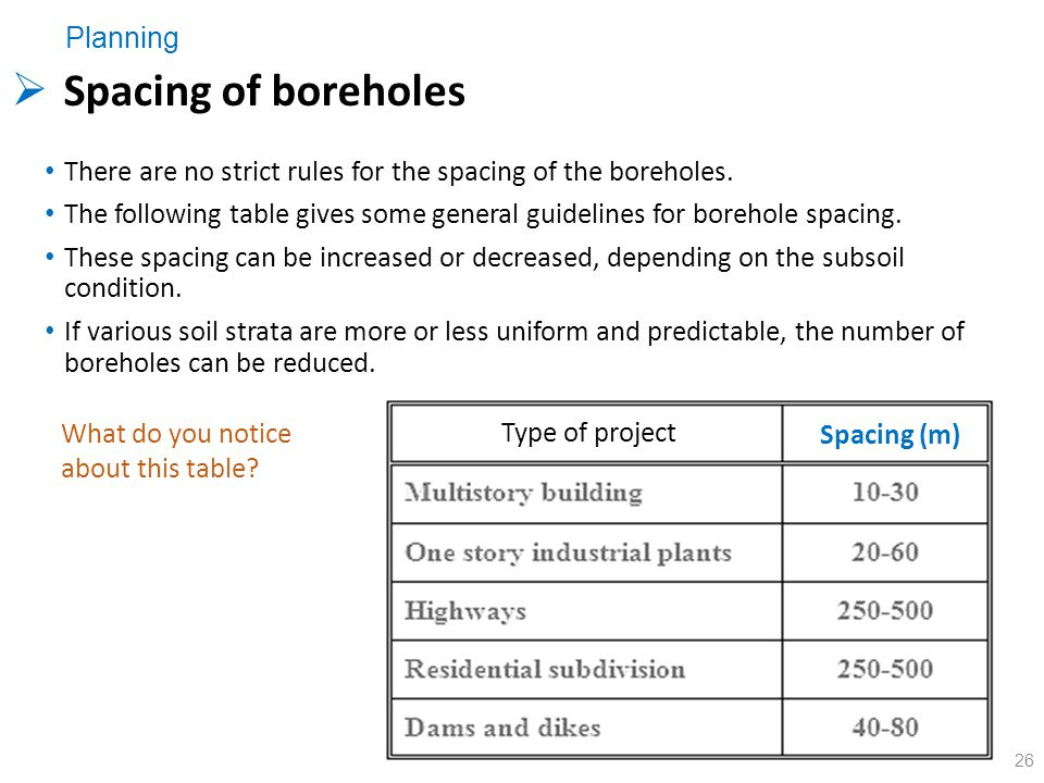 Spacing of boreholes Planning