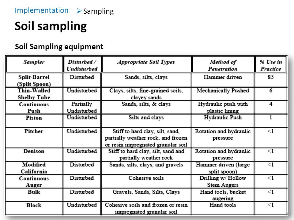 Implementation Sampling Soil sampling Soil Sampling equipment