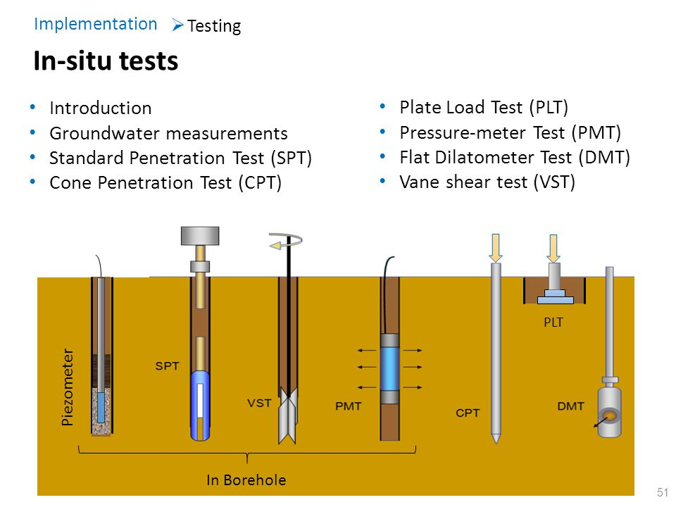 In-situ tests Introduction Plate Load Test (PLT)