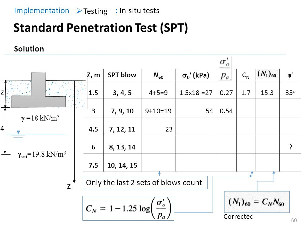 Standard penetration test corrected