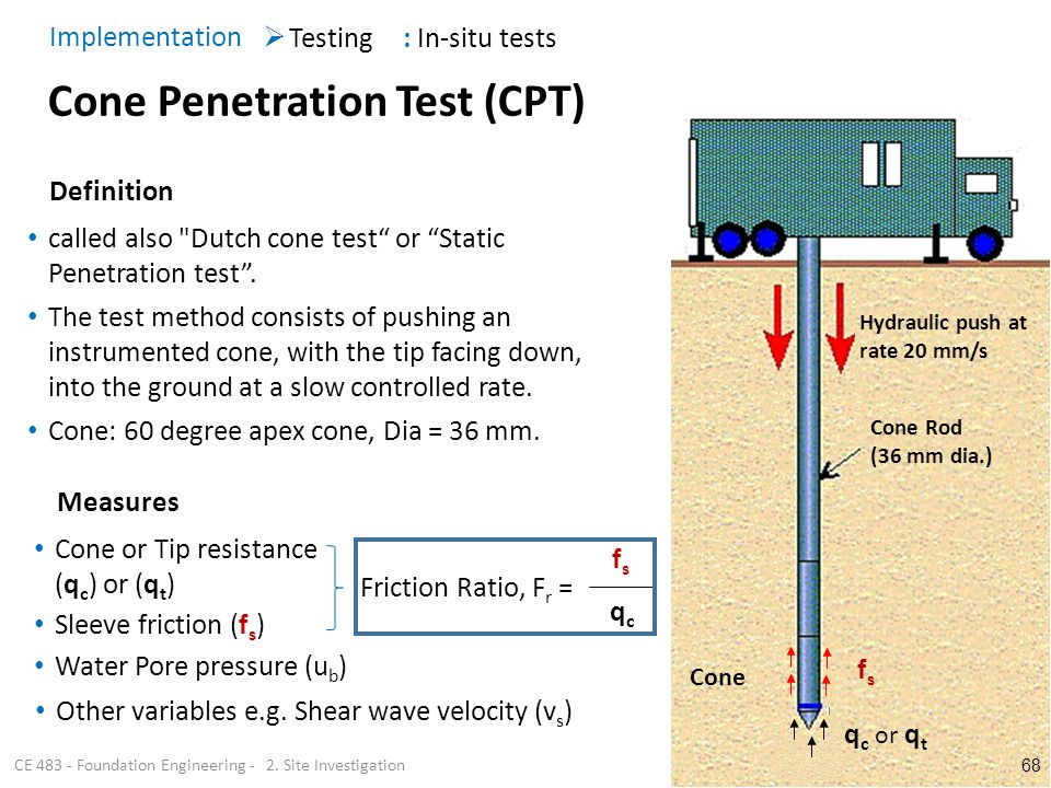 Checklist for cone penetration method