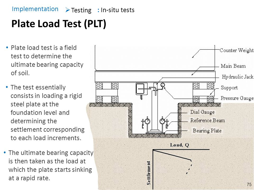 Plate Load Test (PLT) Implementation : In-situ tests Testing