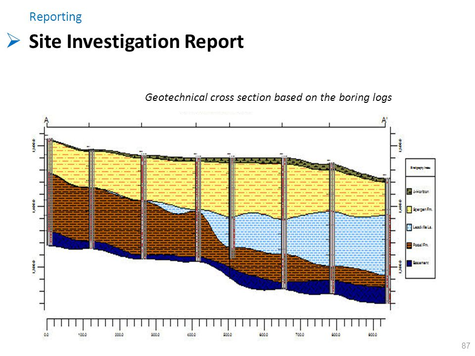 Site Investigation Report