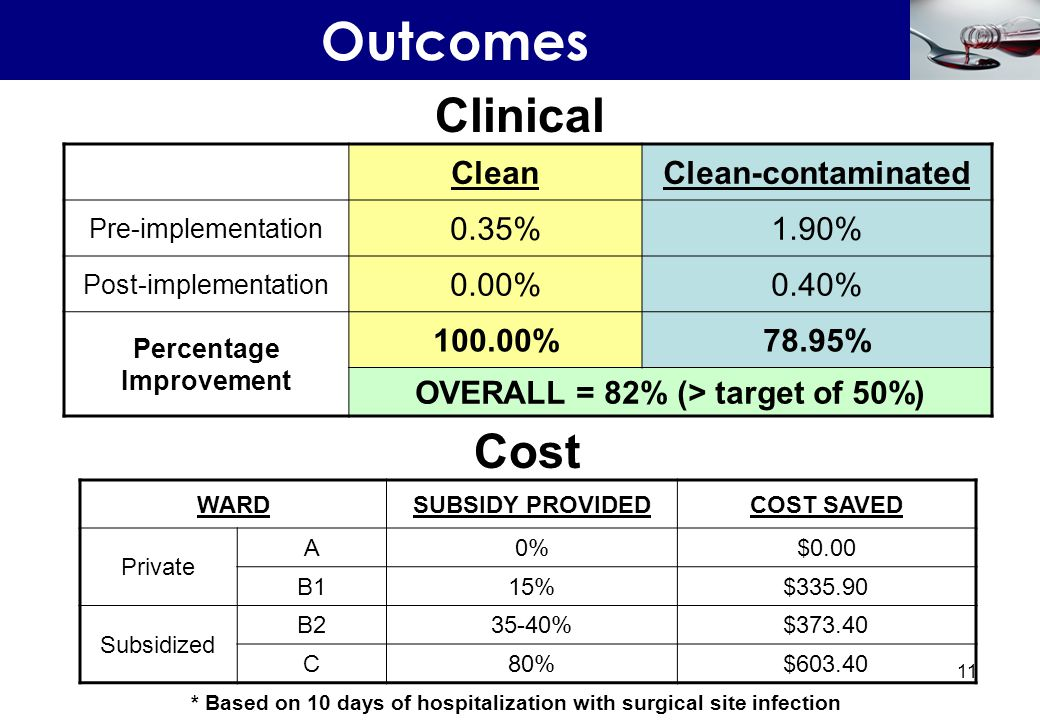 Outcomes Clinical Cost Clean Clean-contaminated 0.35% 1.90% 0.00%